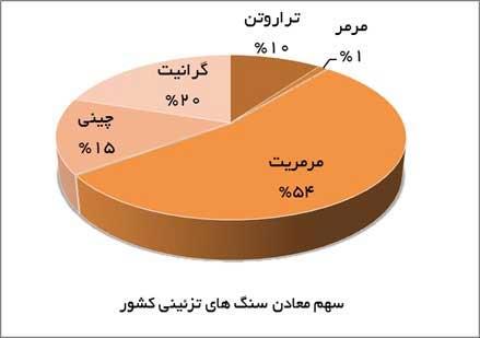 معادن سنگ های ساختمانی در ایران